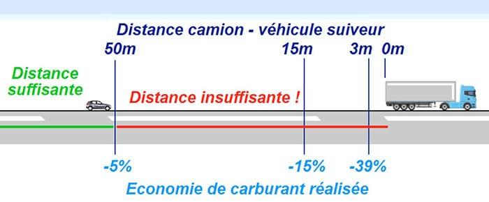 distance camion et économie